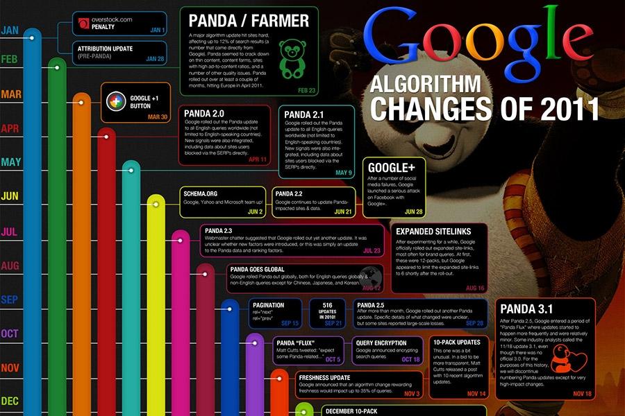 Google-ovi novi algoritmi - Najnoviji pregled tehnologije 2010/2011