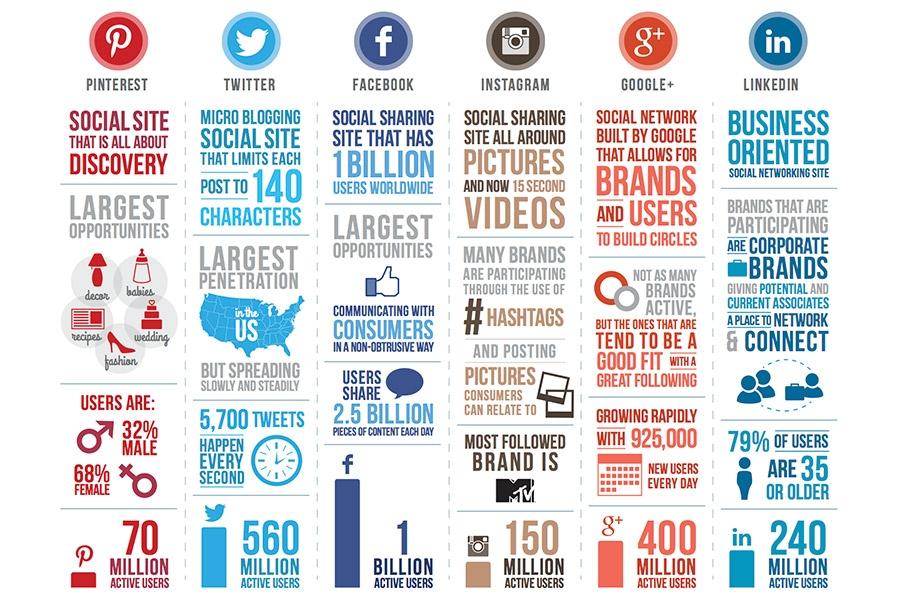 Twitter i Facebook uvelike utječu na rejting na tražilicama