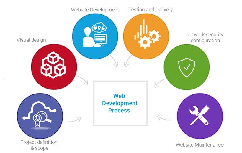 Proces izrade web stranica